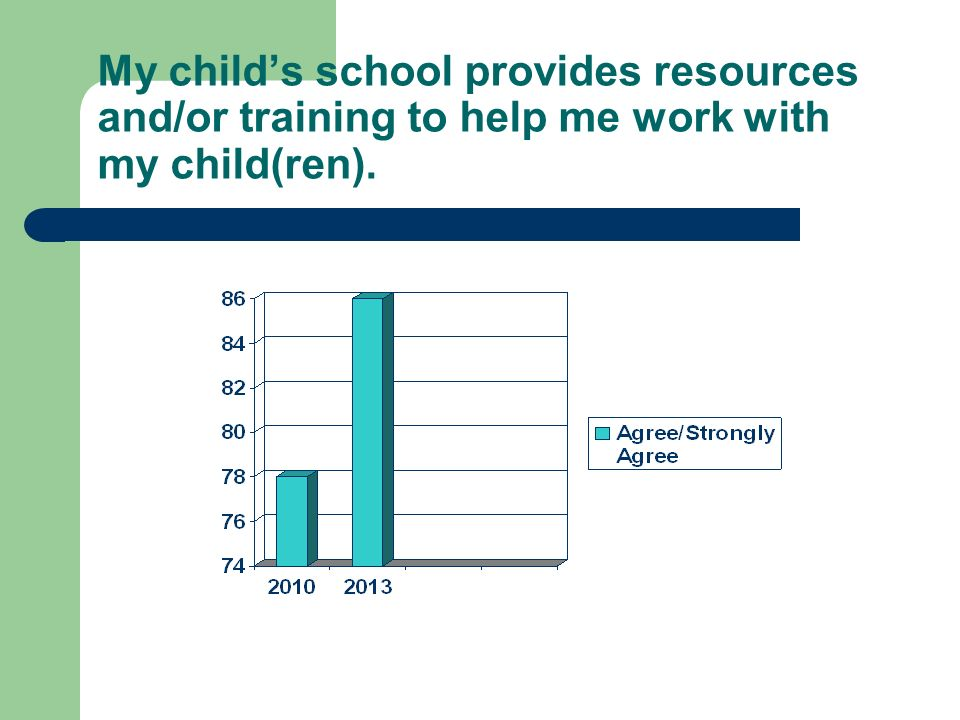 My childs school provides resources and/or training to help me work with my child(ren).