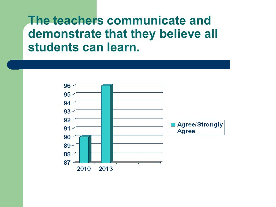 The teachers communicate and demonstrate that they believe all students can learn.