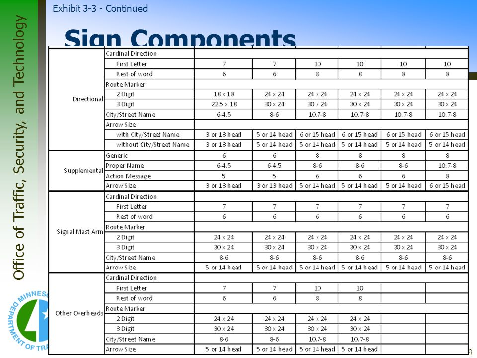 Office of Traffic, Security, and Technology 39 Sign Components Exhibit 3-3 - Continued