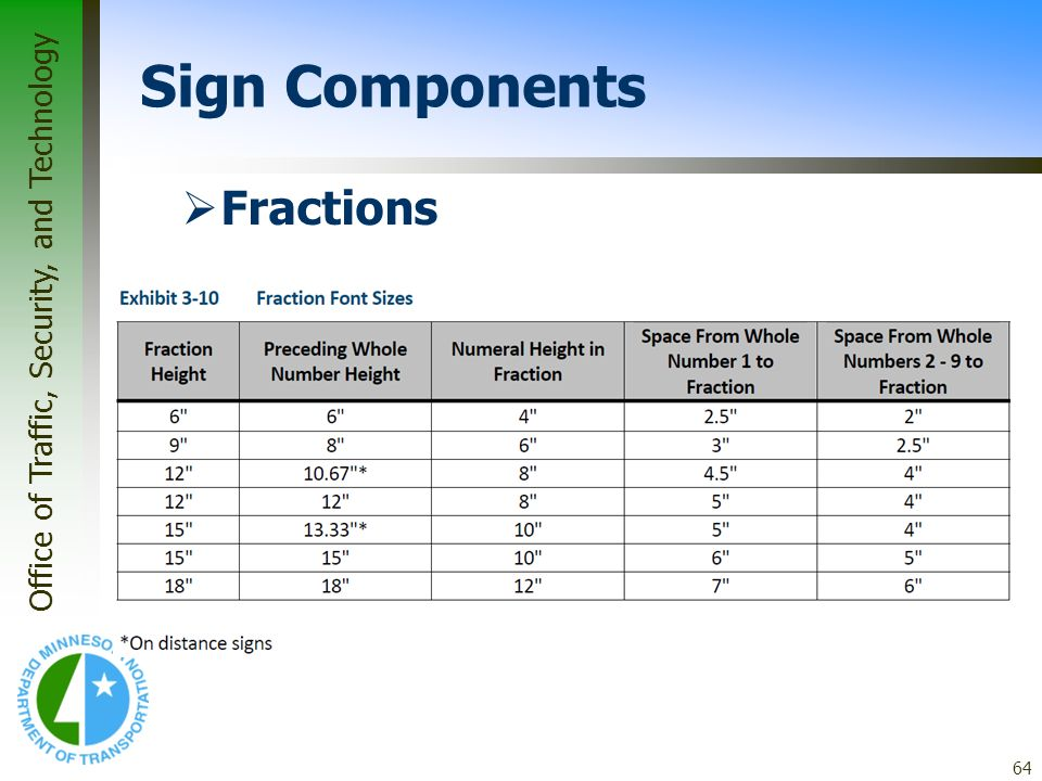 Office of Traffic, Security, and Technology 64 Sign Components Fractions
