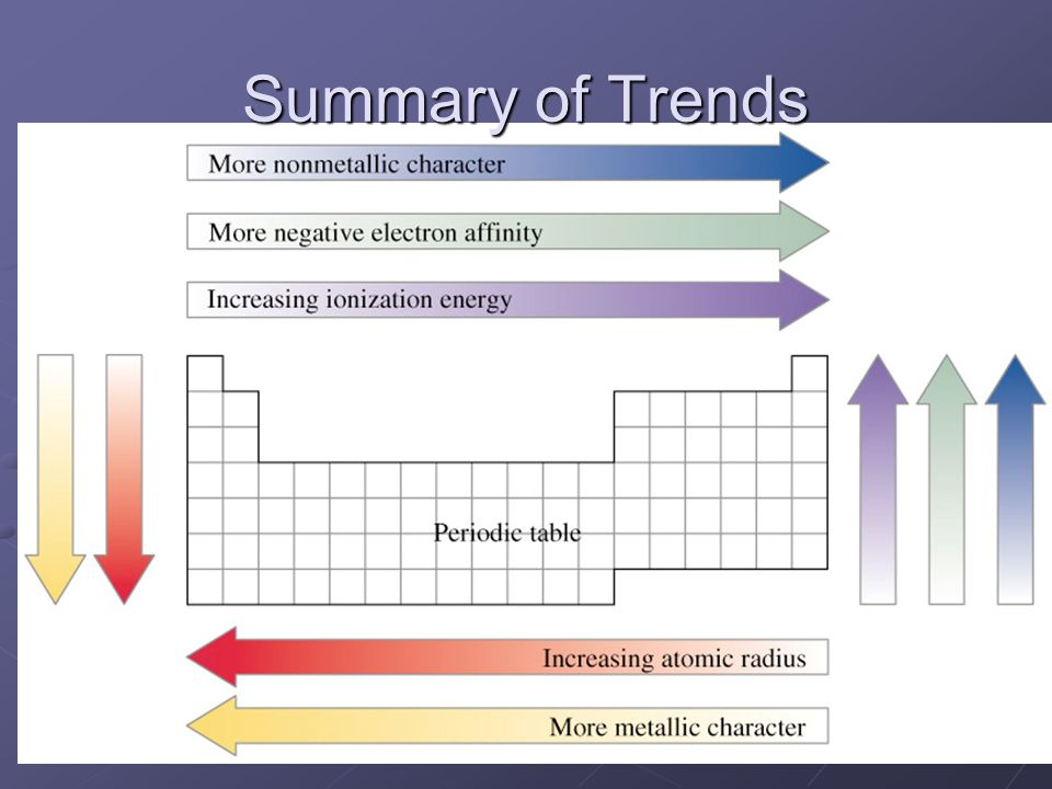 Summary of Trends