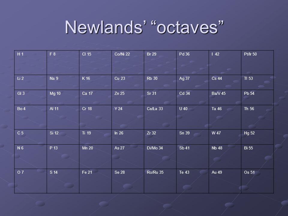 Newlands octaves H 1F 8Cl 15Co/Ni 22Br 29Pd 36I 42Pt/Ir 50 Li 2Na 9K 16Cu 23Rb 30Ag 37Cs 44Tl 53 Gl 3Mg 10Ca 17Zn 25Sr 31Cd 34Ba/V 45Pb 54 Bo 4Al 11Cr