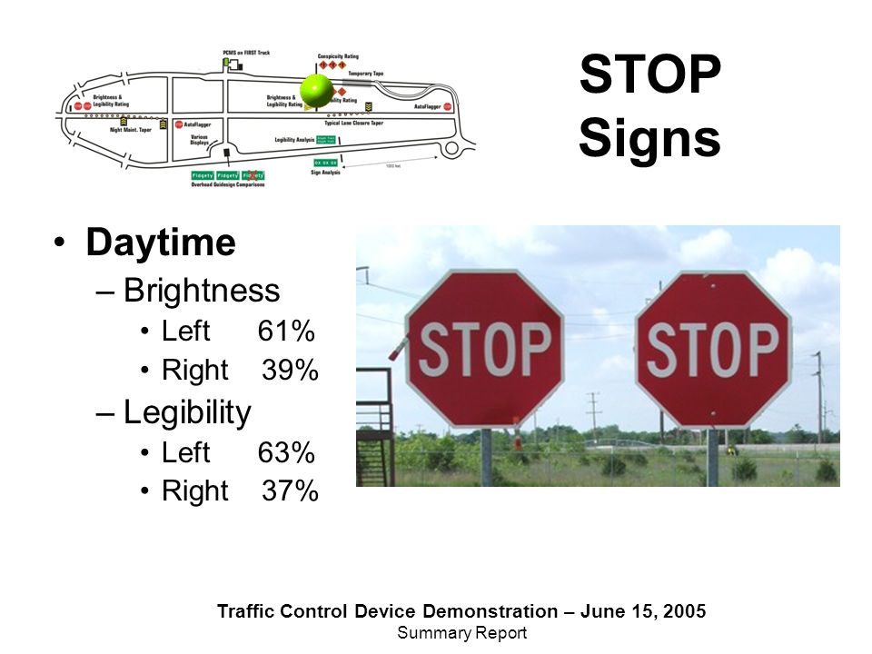 Traffic Control Device Demonstration – June 15, 2005 Summary Report STOP Signs Daytime –Brightness Left 61% Right 39% –Legibility Left 63% Right 37%