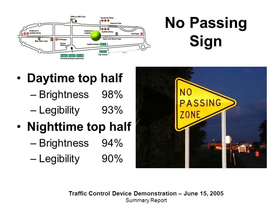 Traffic Control Device Demonstration – June 15, 2005 Summary Report Daytime top half –Brightness 98% –Legibility 93% Nighttime top half –Brightness 94% –Legibility 90% No Passing Sign
