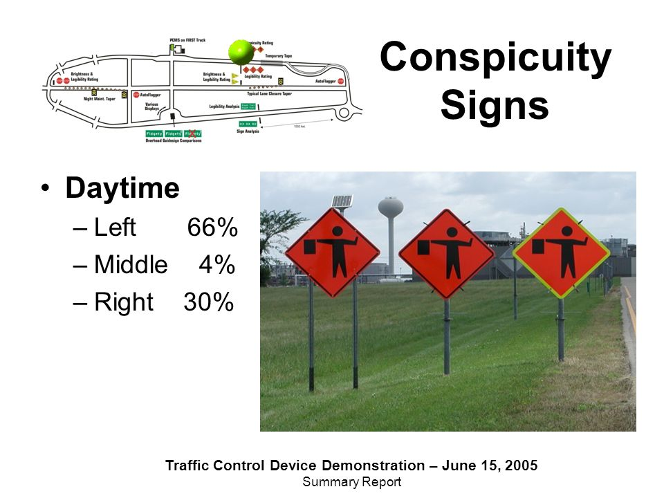 Traffic Control Device Demonstration – June 15, 2005 Summary Report Daytime –Left 66% –Middle 4% –Right 30% Conspicuity Signs