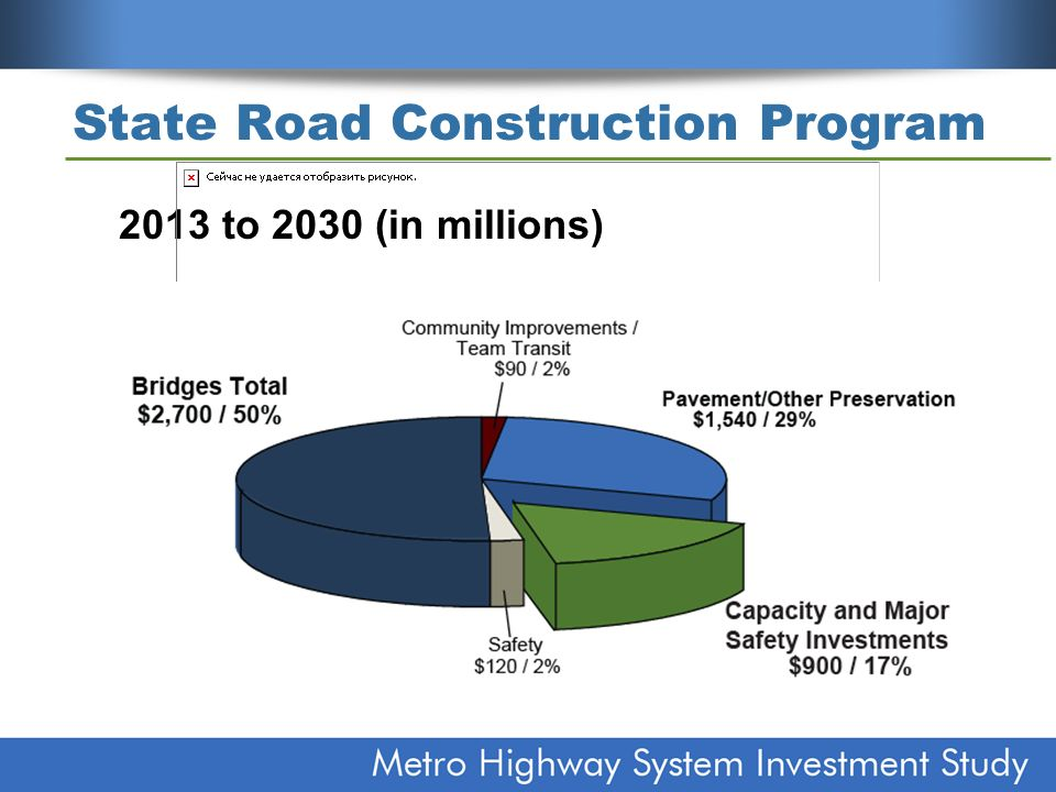 State Road Construction Program 2013 to 2030 (in millions)
