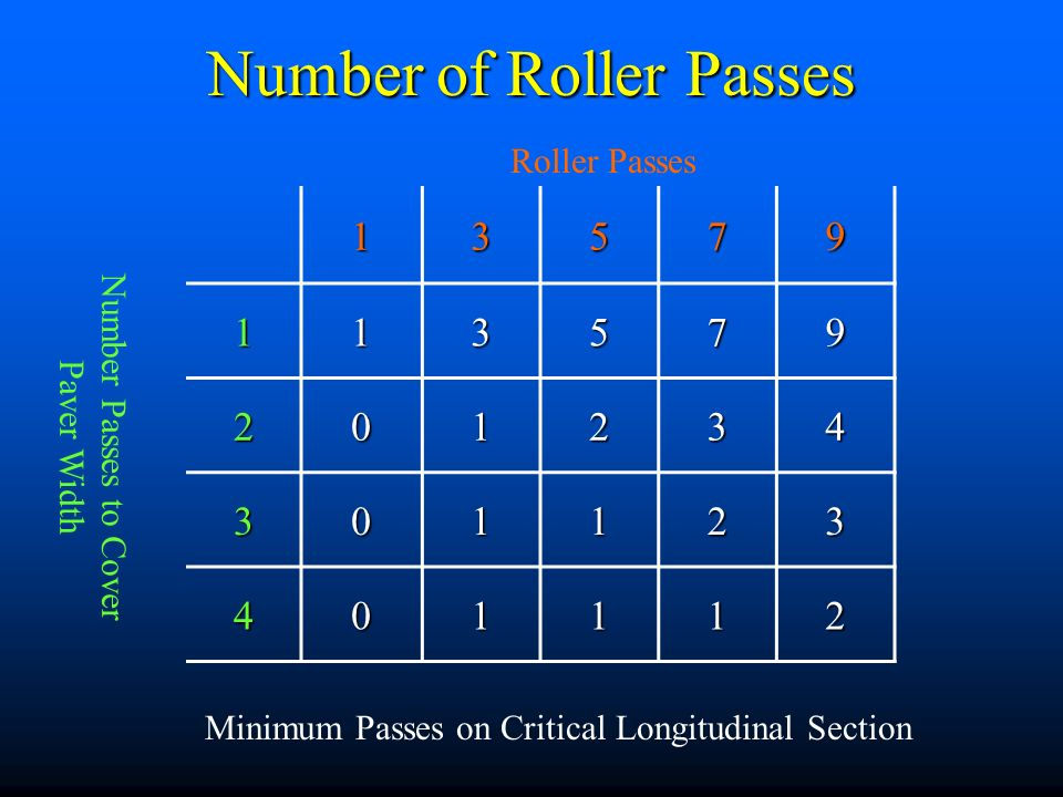 Number of Roller Passes 13579 113579 201234 301123 401112 Number Passes to Cover Paver Width Roller Passes Minimum Passes on Critical Longitudinal Sec