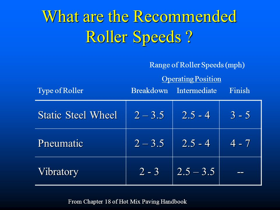 What are the Recommended Roller Speeds .