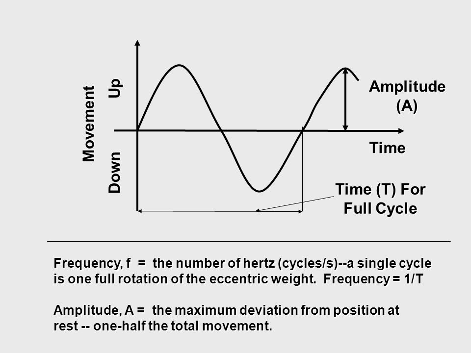 Frequency, f = the number of hertz (cycles/s)--a single cycle is one full rotation of the eccentric weight. Frequency = 1/T Amplitude, A = the maximum