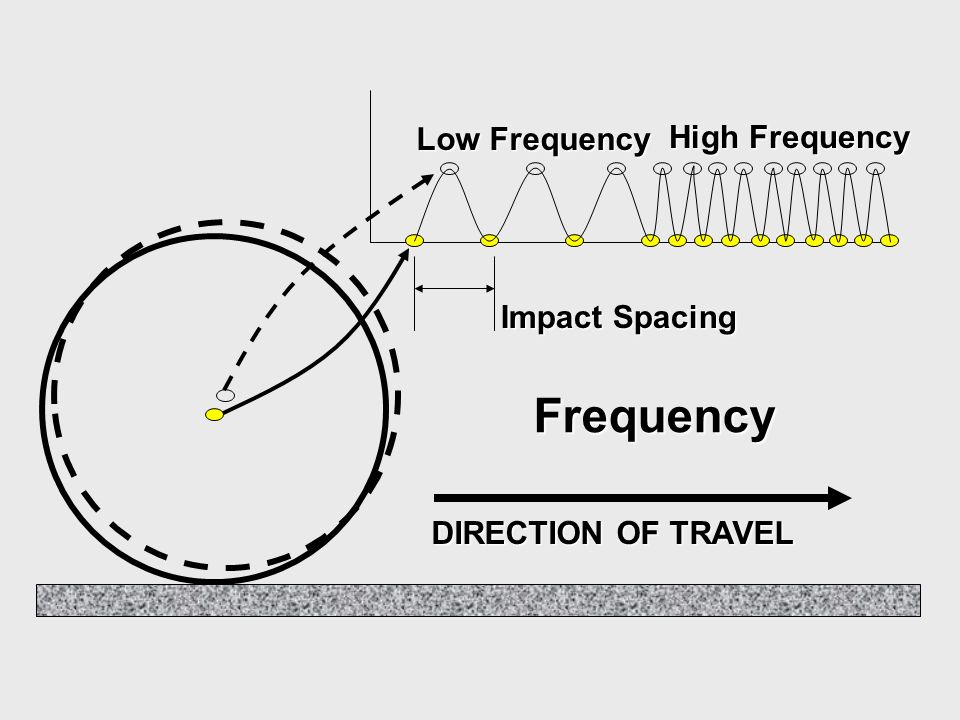DIRECTION OF TRAVEL Frequency Impact Spacing High Frequency Low Frequency