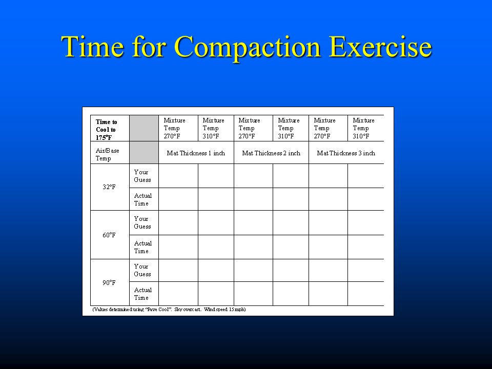 Time for Compaction Exercise