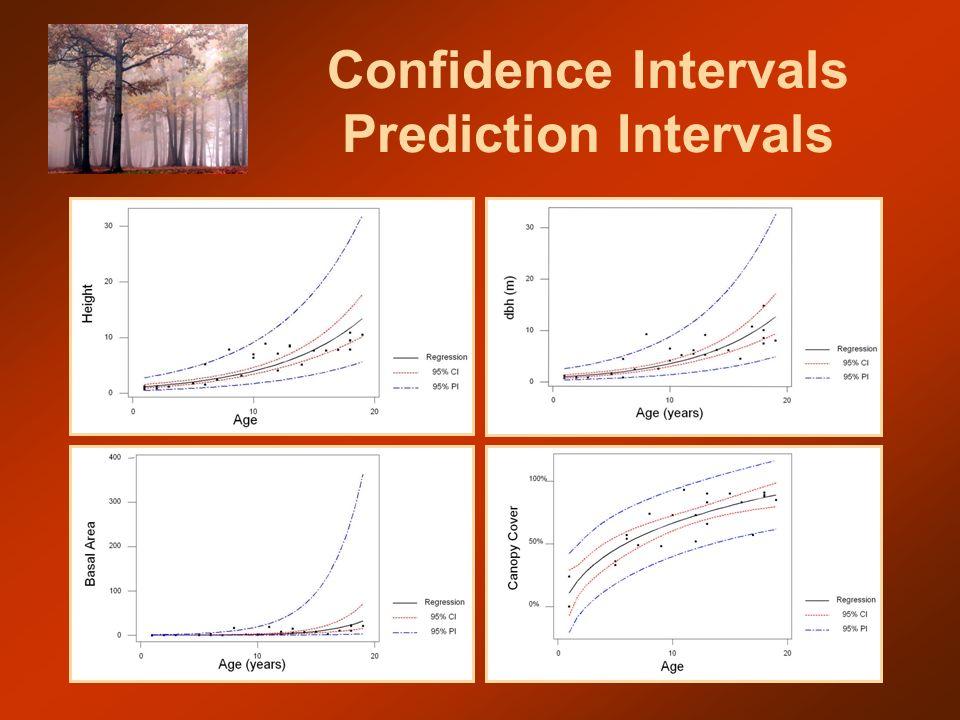 Confidence Intervals Prediction Intervals