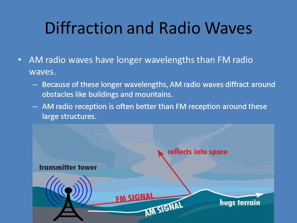 Diffraction and Radio Waves AM radio waves have longer wavelengths than FM radio waves. – Because of these longer wavelengths, AM radio waves diffract
