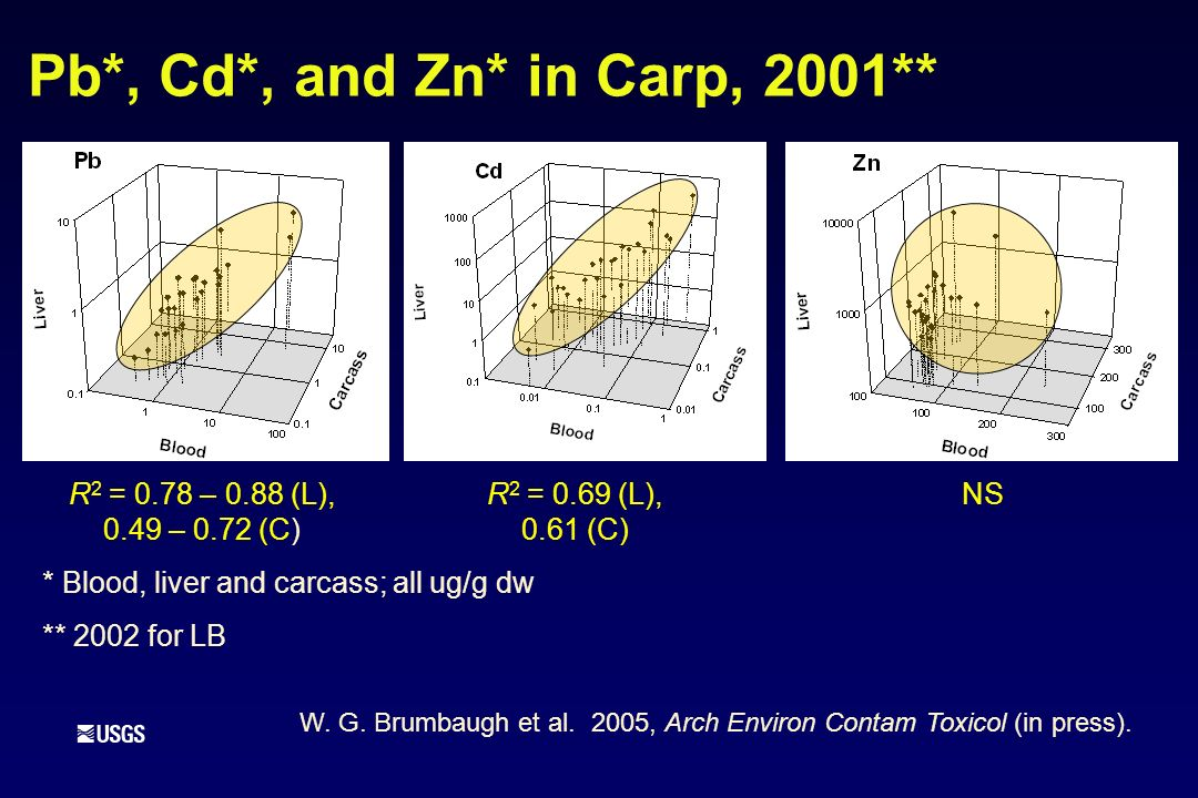 Pb*, Cd*, and Zn* in Carp, 2001** W. G. Brumbaugh et al. 2005, Arch Environ Contam Toxicol (in press). * Blood, liver and carcass; all ug/g dw ** 2002