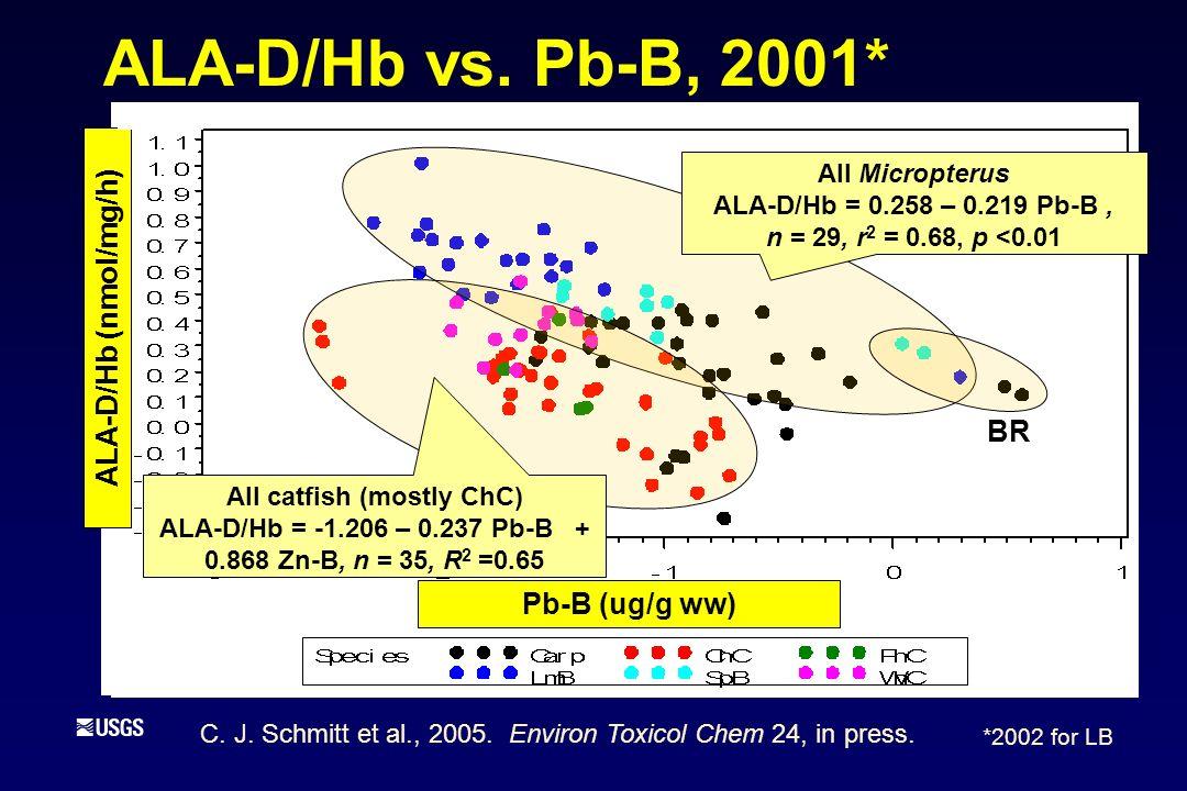 ALA-D/Hb vs.