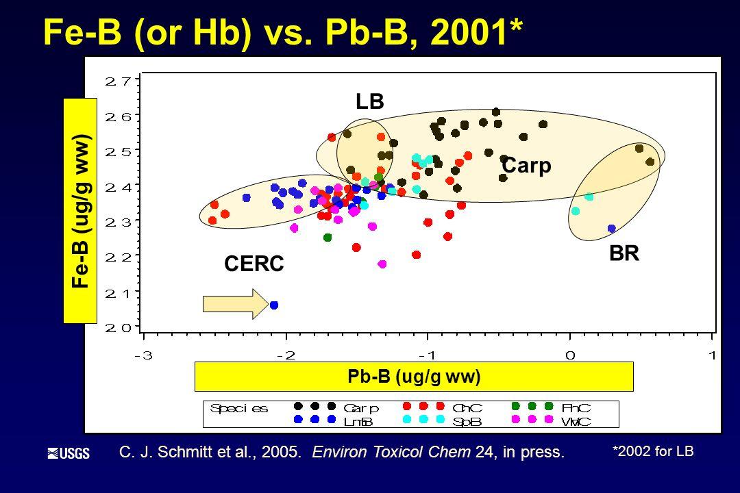 Fe-B (or Hb) vs.Pb-B, 2001* BR Carp Pb-B (ug/g ww) LB CERC Fe-B (ug/g ww) C.