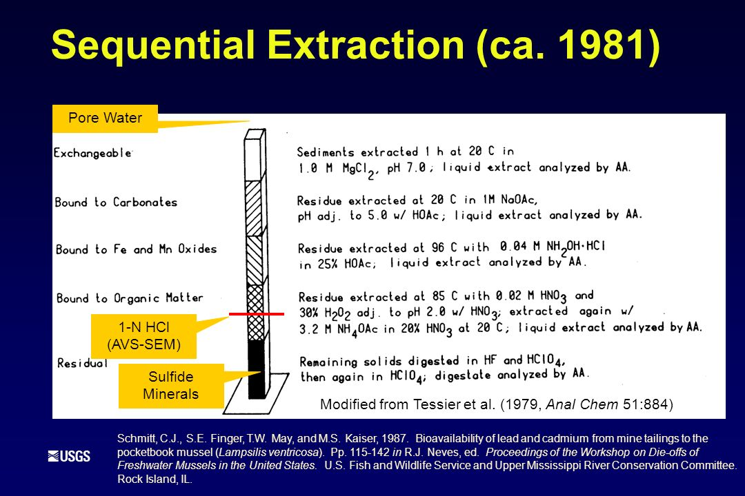 Sequential Extraction (ca. 1981) 1-N HCl (AVS-SEM) Modified from Tessier et al. (1979, Anal Chem 51:884) Sulfide Minerals Pore Water Schmitt, C.J., S.