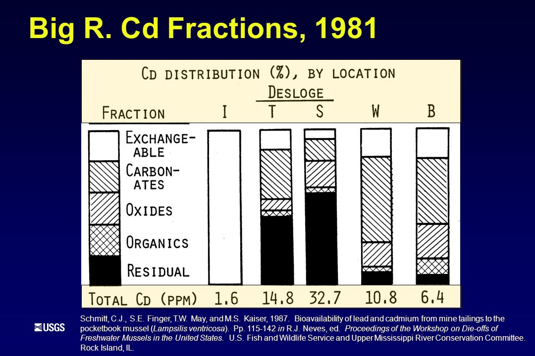 Big R. Cd Fractions, 1981 Schmitt, C.J., S.E. Finger, T.W. May, and M.S. Kaiser, 1987. Bioavailability of lead and cadmium from mine tailings to the p