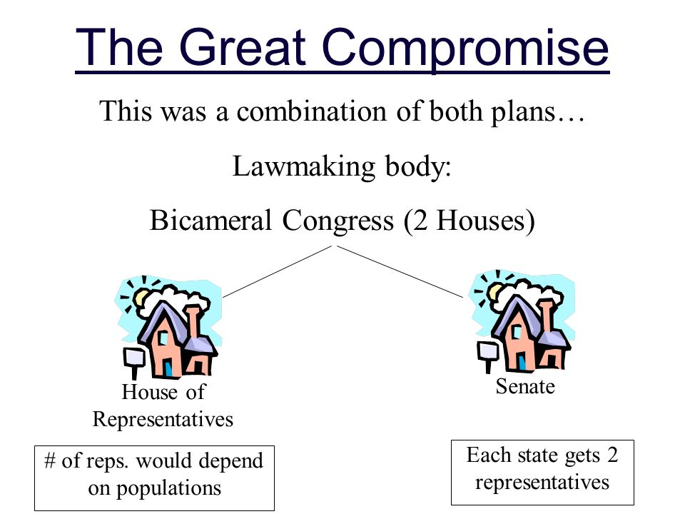 The Great Compromise This was a combination of both plans… Lawmaking body: Bicameral Congress (2 Houses) House of Representatives Senate # of reps.