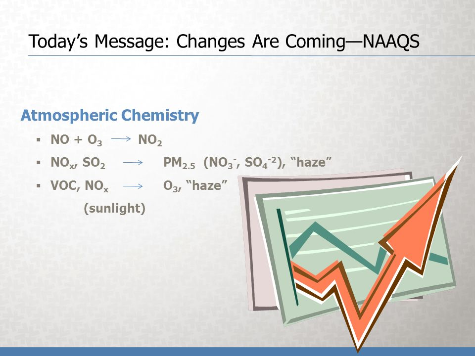 Todays Message: Changes Are ComingNAAQS Atmospheric Chemistry NO + O 3 NO 2 NO x, SO 2 PM 2.5 (NO 3 -, SO 4 -2 ), haze VOC, NO x O 3, haze (sunlight)