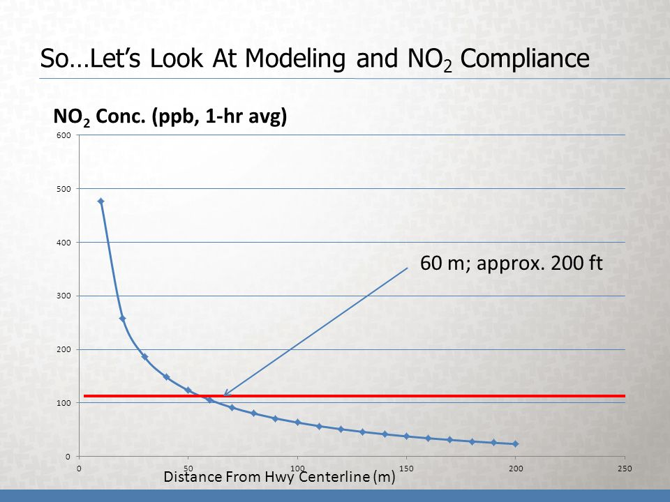 So…Lets Look At Modeling and NO 2 Compliance Distance From Hwy Centerline (m)