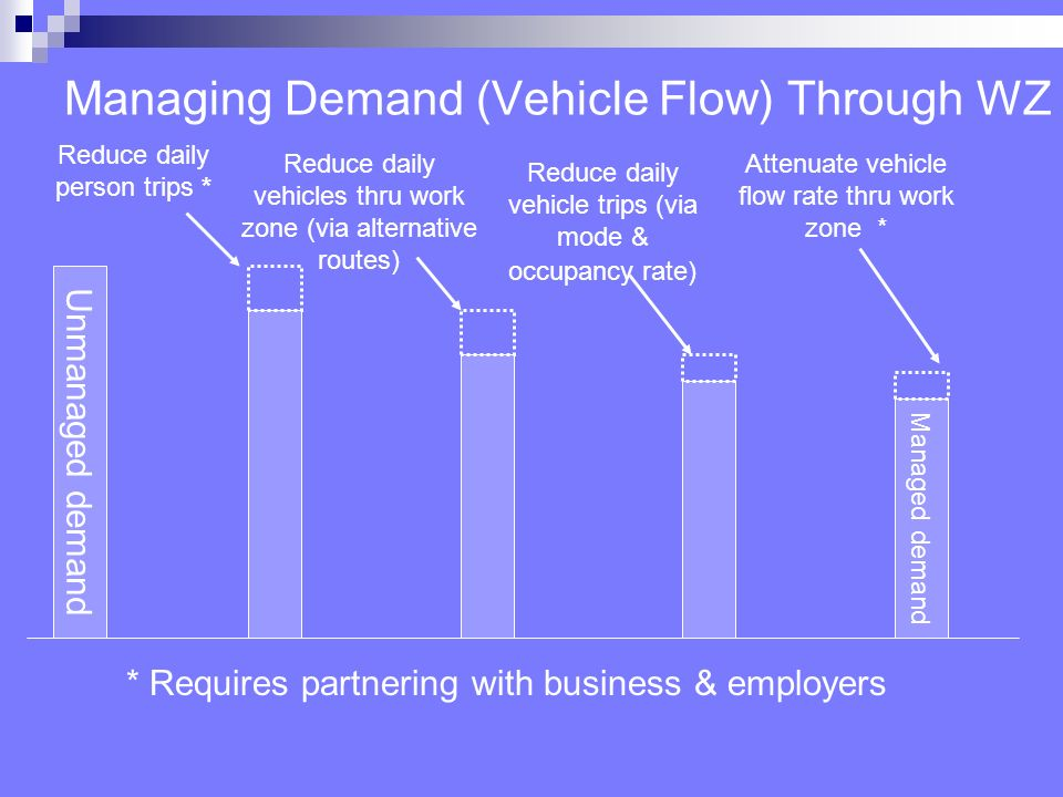 Managing Demand (Vehicle Flow) Through WZ Unmanaged demand Managed demand Reduce daily person trips * Reduce daily vehicle trips (via mode & occupancy rate) Reduce daily vehicles thru work zone (via alternative routes) Attenuate vehicle flow rate thru work zone * * Requires partnering with business & employers