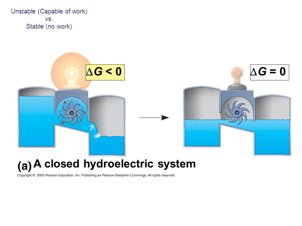 Unstable (Capable of work) vs. Stable (no work) G = 0 A closed hydroelectric system G < 0