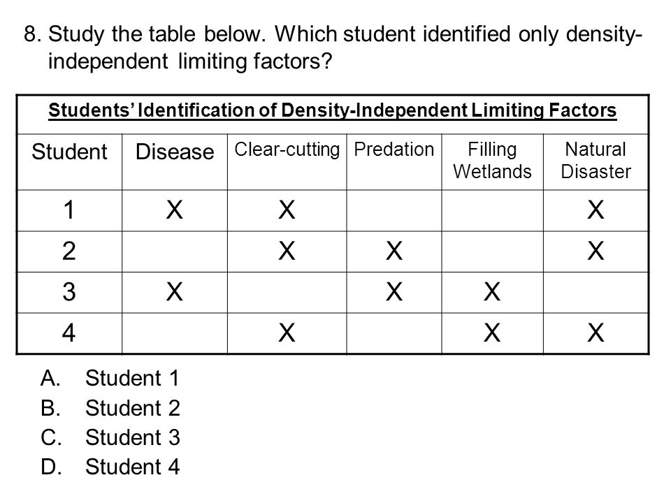 8. Study the table below. Which student identified only density- independent limiting factors? A.Student 1 B.Student 2 C.Student 3 D.Student 4 Student
