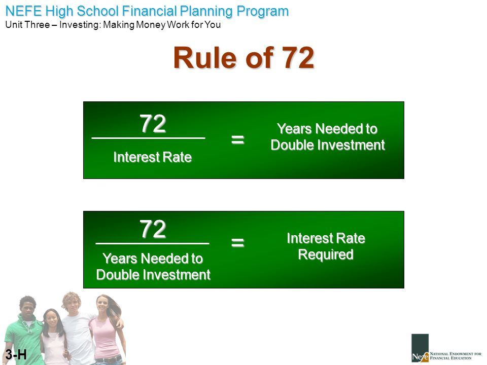 NEFE High School Financial Planning Program Unit Three – Investing: Making Money Work for You Rule of 72 3-H 72 Interest Rate = Years Needed to Double