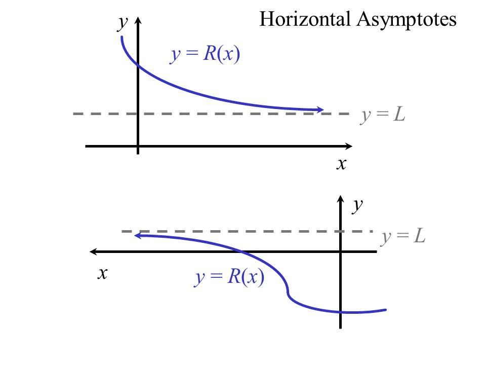 y = L y = R(x) y x y = L y = R(x) y x Horizontal Asymptotes