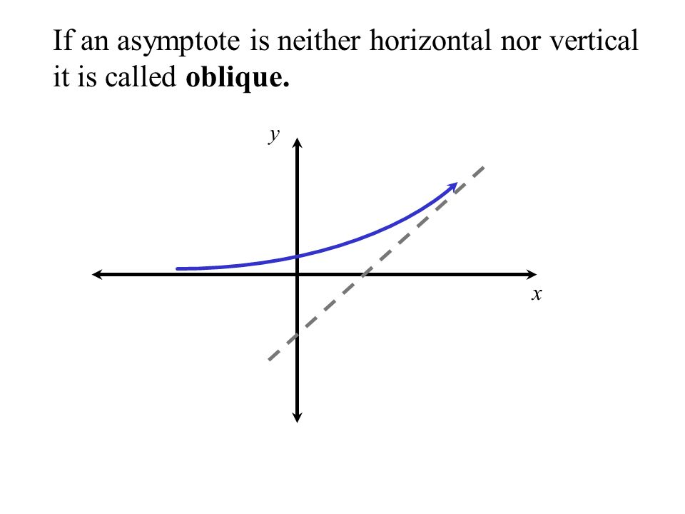 If an asymptote is neither horizontal nor vertical it is called oblique. y x
