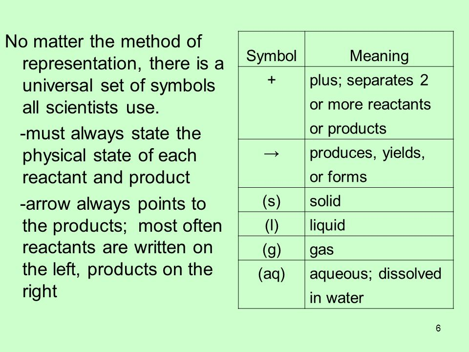No matter the method of representation, there is a universal set of symbols all scientists use. -must always state the physical state of each reactant