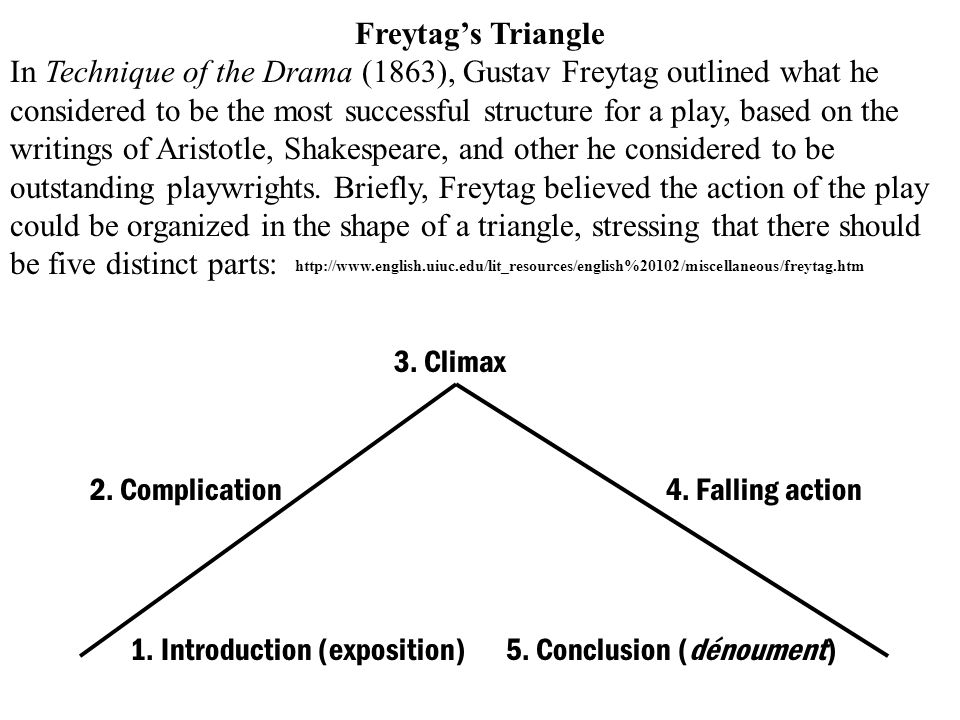 Freytags Triangle In Technique of the Drama (1863), Gustav Freytag outlined what he considered to be the most successful structure for a play, based o