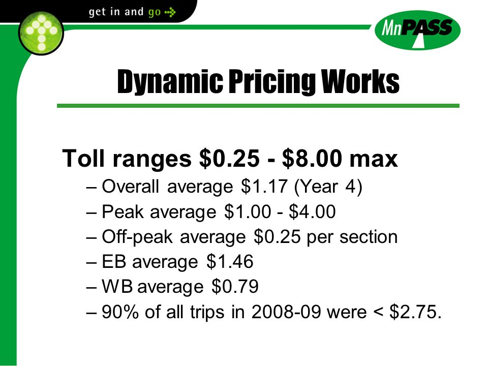 Dynamic Pricing Works Toll ranges $0.25 - $8.00 max –Overall average $1.17 (Year 4) –Peak average $1.00 - $4.00 –Off-peak average $0.25 per section –EB average $1.46 –WB average $0.79 –90% of all trips in 2008-09 were < $2.75.