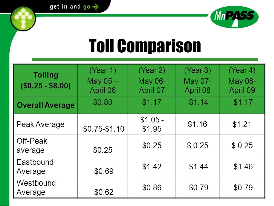 Toll Comparison Tolling ($0.25 - $8.00) (Year 1) May 05 – April 06 (Year 2) May 06- April 07 (Year 3) May 07- April 08 (Year 4) May 08- April 09 Overall Average $0.80$1.17 $1.14 $1.17 Peak Average $0.75-$1.10 $1.05 - $1.95 $1.16$1.21 Off-Peak average $0.25 Eastbound Average $0.69 $1.42 $1.44 $1.46 Westbound Average $0.62 $0.86 $0.79