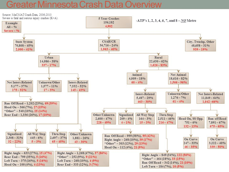 Greater Minnesota Crash Data Overview 11/2/2011 5 Year Crashes 156,182 4,902 State System 70,808 – 45% 2,000 – 41% CSAH/CR 36,716 – 24% 1,963 – 40% Rural 22,630 – 62% 1,626 – 83% Urban 14,086 – 38% 337 – 17% All Way Stop 445 – 6% 5 – 3% Run off Road 7,891 – 67% 675 – 65% On Curve 3,222 – 40% 339 – 50% Example All – % Severe – % Right Angle – 1,268 (47%), 37 (86%) Other – 252 (9%), 9 (21%) Left Turn – 268 (10%), 4 (9%) Rear End – 333 (12%), 3 (7%) Thru-Stop 2,697 – 37% 65 – 45% Right Angle – 633 (27%), 15 (47%) Rear End – 799 (35%), 5 (16%) Left Turn – 375 (16%), 5 (16%) Head On – 100 (4%), 4 (13%) Signalized 2,308 – 31% 32 – 22% Inters-Related 5,487 – 29% 463 – 30% Source: MnCMAT Crash Data, 2006-2010 Severe is fatal and serious injury crashes (K+A).