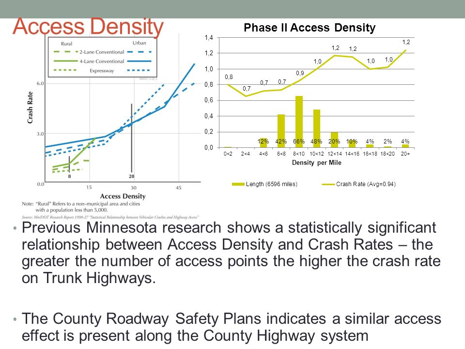 Access Density Previous Minnesota research shows a statistically significant relationship between Access Density and Crash Rates – the greater the number of access points the higher the crash rate on Trunk Highways.