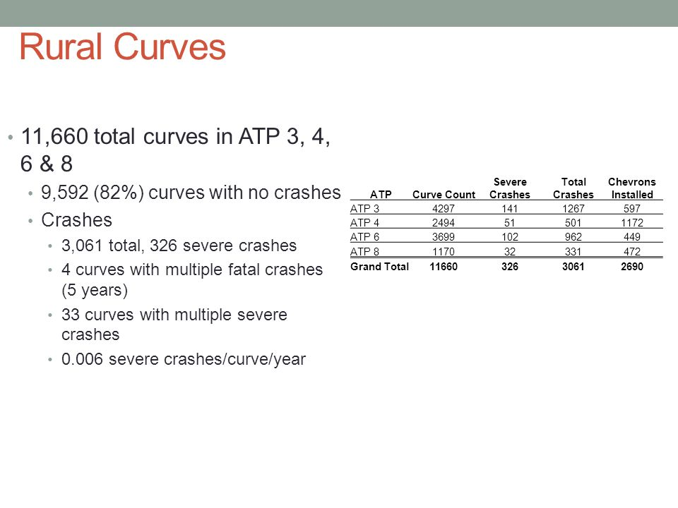 Rural Curves 11,660 total curves in ATP 3, 4, 6 & 8 9,592 (82%) curves with no crashes Crashes 3,061 total, 326 severe crashes 4 curves with multiple fatal crashes (5 years) 33 curves with multiple severe crashes 0.006 severe crashes/curve/year ATPCurve Count Severe Crashes Total Crashes Chevrons Installed ATP 342971411267597 ATP 42494515011172 ATP 63699102962449 ATP 8117032331472 Grand Total1166032630612690