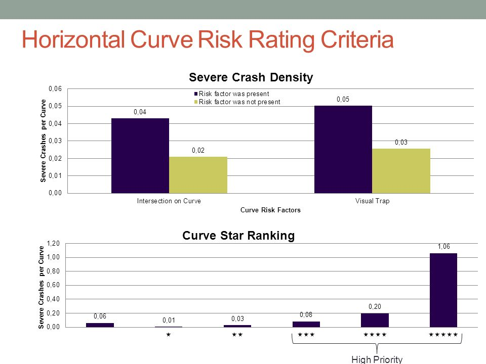 Horizontal Curve Risk Rating Criteria High Priority