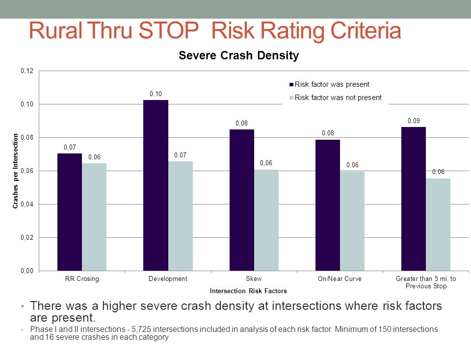 Rural Thru STOP Risk Rating Criteria There was a higher severe crash density at intersections where risk factors are present.