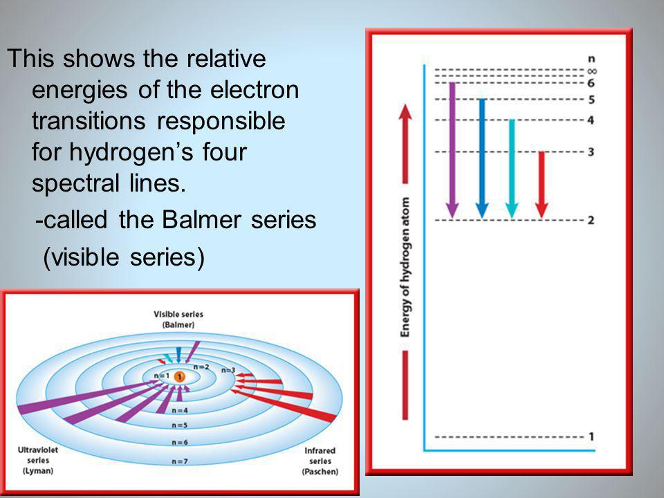 19 This shows the relative energies of the electron transitions responsible for hydrogens four spectral lines. -called the Balmer series (visible seri