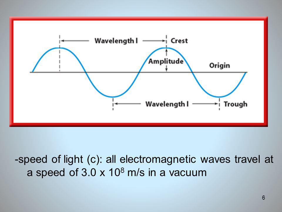 6 -speed of light (c): all electromagnetic waves travel at a speed of 3.0 x 10 8 m/s in a vacuum