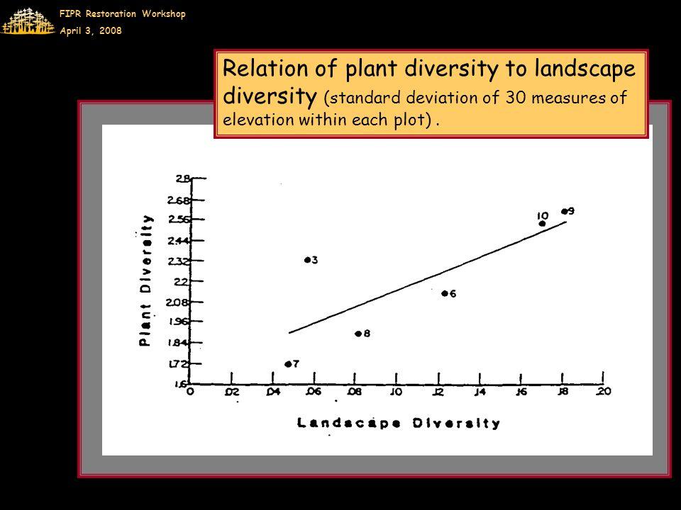 FIPR Restoration Workshop April 3, 2008 Relation of plant diversity to landscape diversity (standard deviation of 30 measures of elevation within each plot).