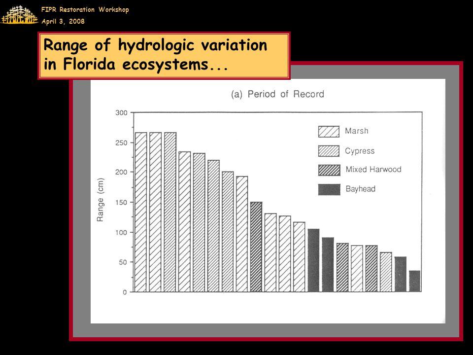 FIPR Restoration Workshop April 3, 2008 Range of hydrologic variation in Florida ecosystems...