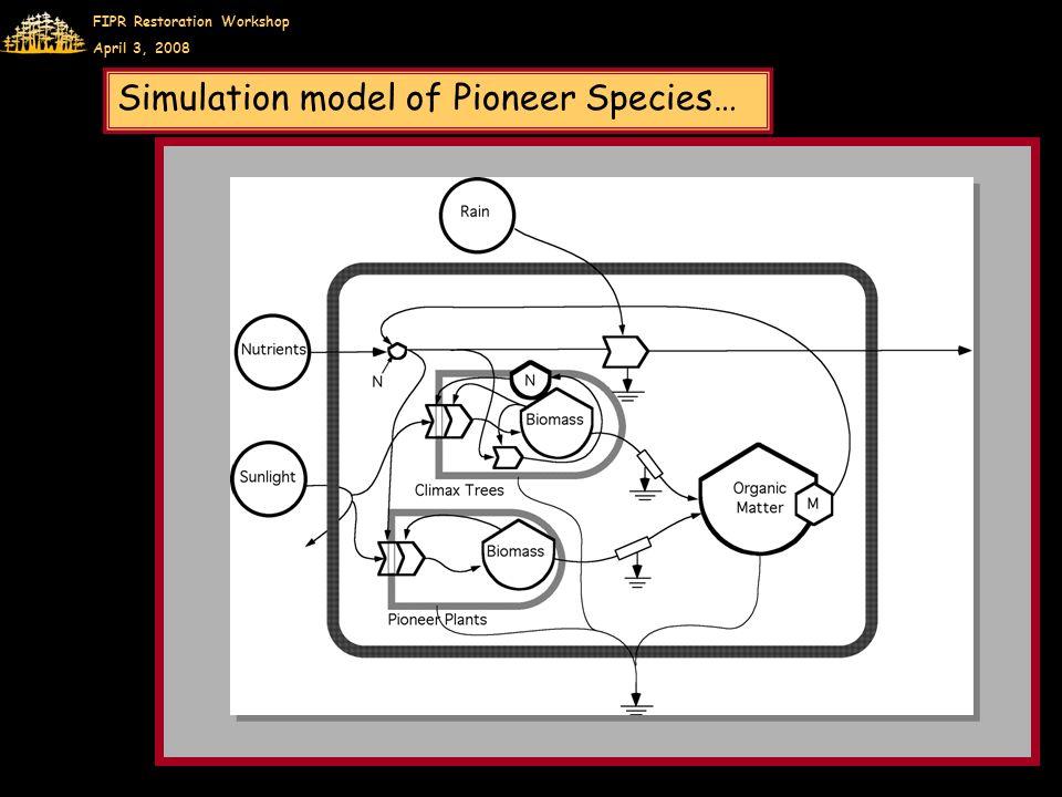 FIPR Restoration Workshop April 3, 2008 Simulation model of Pioneer Species…