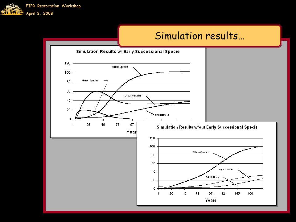 FIPR Restoration Workshop April 3, 2008 Simulation results…