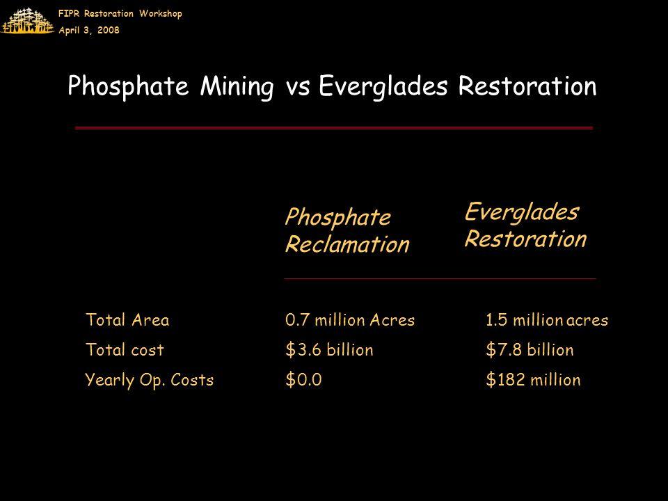 FIPR Restoration Workshop April 3, 2008 Phosphate Mining vs Everglades Restoration Phosphate Reclamation Everglades Restoration Total Area0.7 million Acres1.5 million acres Total cost$3.6 billion$7.8 billion Yearly Op.