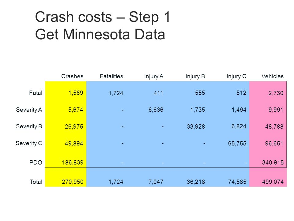 Crash costs – Step 1 Get Minnesota Data CrashesFatalitiesInjury AInjury BInjury CVehicles Fatal 1,569 1,724 411 555 512 2,730 Severity A 5,674 - 6,636 1,735 1,494 9,991 Severity B 26,975 - - 33,928 6,824 48,788 Severity C 49,894 - - - 65,755 96,651 PDO 186,839 - - - - 340,915 Total270,9501,7247,04736,21874,585 499,074