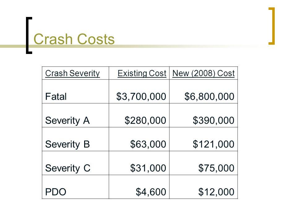 Crash Costs Crash SeverityExisting CostNew (2008) Cost Fatal$3,700,000$6,800,000 Severity A$280,000$390,000 Severity B$63,000$121,000 Severity C$31,00