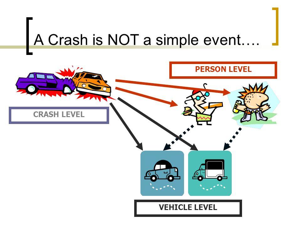 A Crash is NOT a simple event…. PERSON LEVEL CRASH LEVEL VEHICLE LEVEL